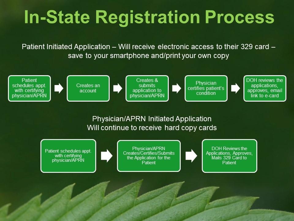 Hawaii Medical Marijuana Registration Process